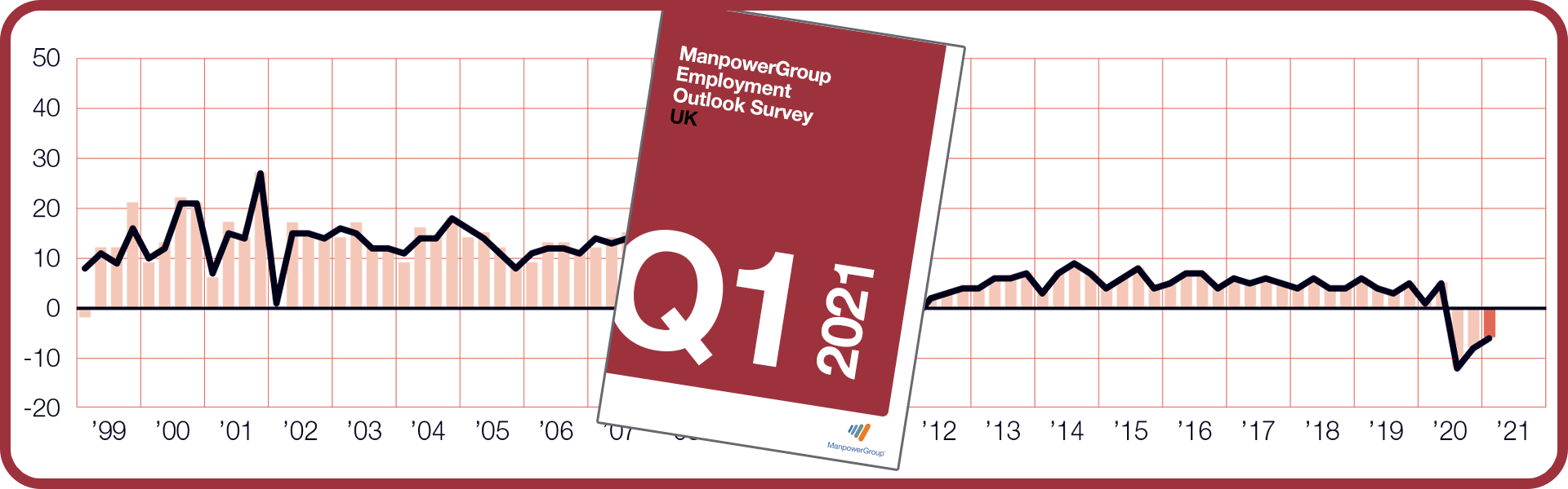 ManpowerGroup Employment Outlook Survey - Q1 2021